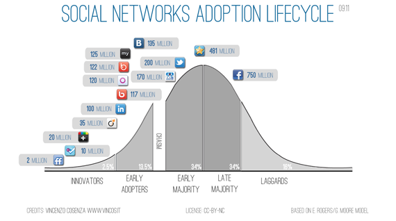 social networks adoption lifecycle