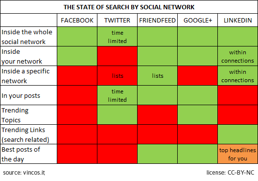 state of search by social networks