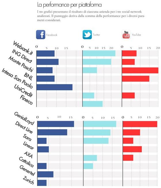 banche e assicurazioni sui social media