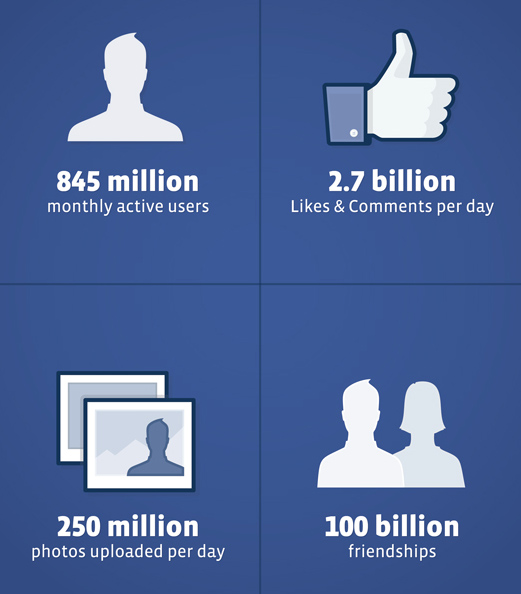 facebook IPO riassunto