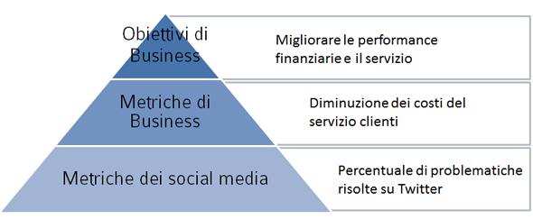 La Piramide del ROI dei social media