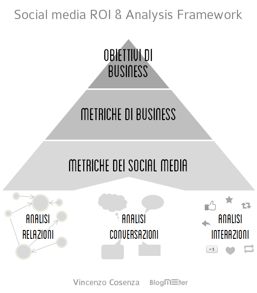 social media roi analysis framework