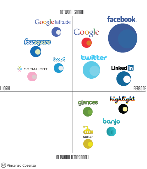geo social networks matrix