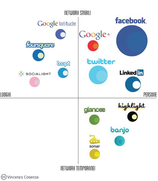 geo social networks matrix