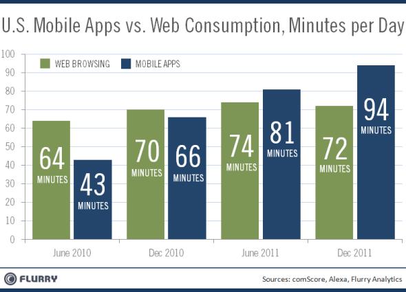 browsing vs uso app