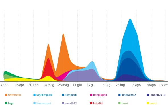 hashtag twitter italia aprile settembre 2012