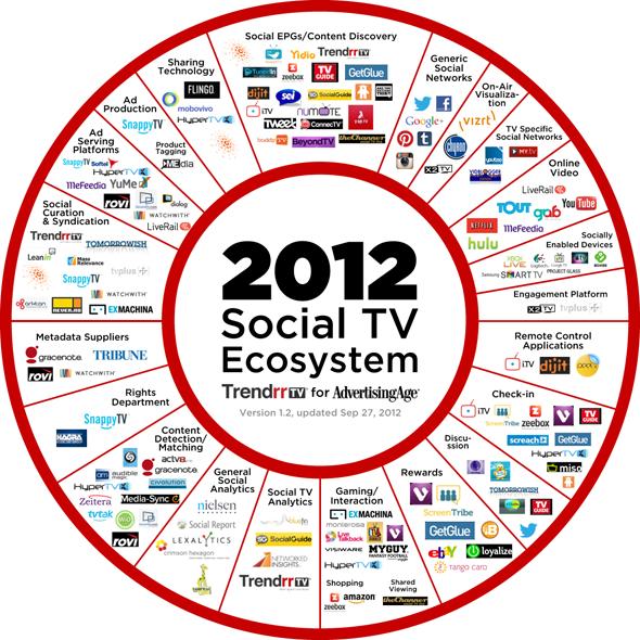 social tv ecosistema