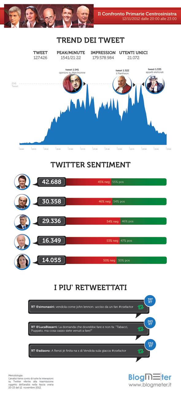 Confronto Primarie Twitter