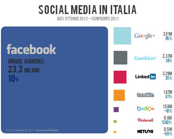 social media in italia 2012