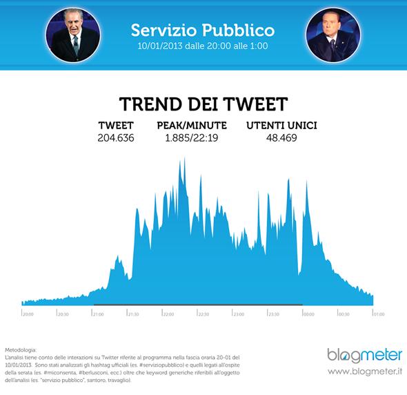 servizio pubblico su twitter