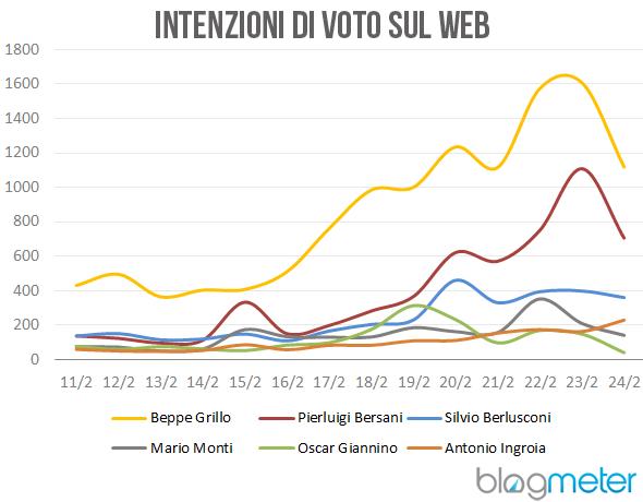 Intenzioni Voto Web