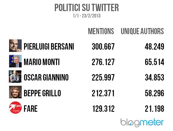 politici su twitter