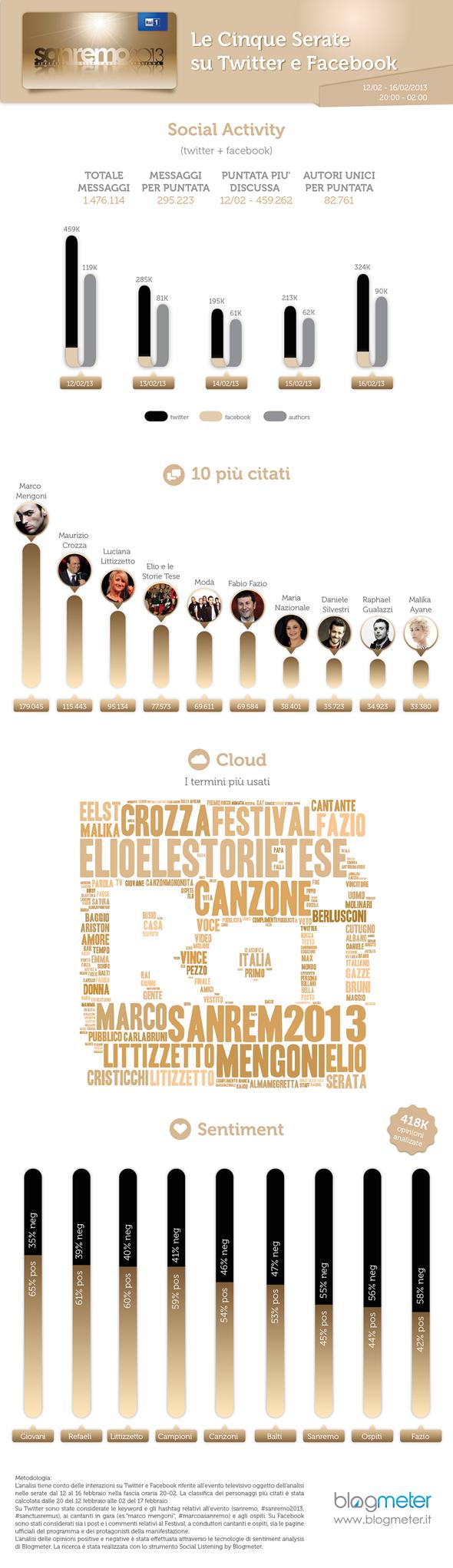 sanremo2013_infografica