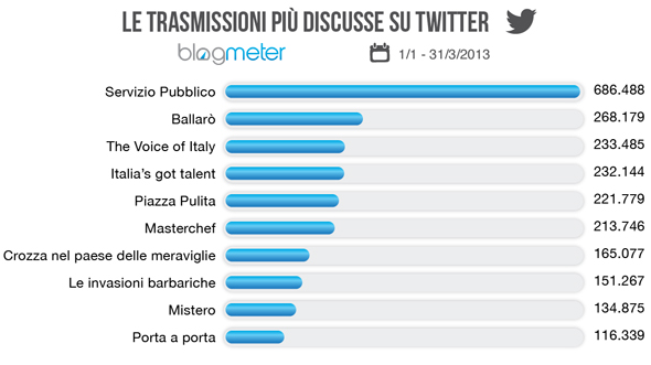 classifica trasmissioni tv twitter