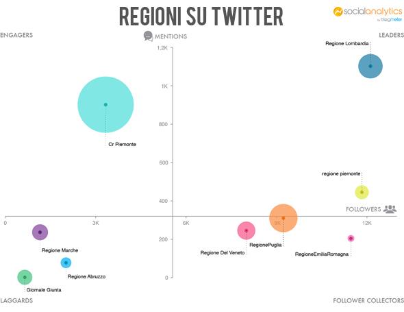 regioni su twitter