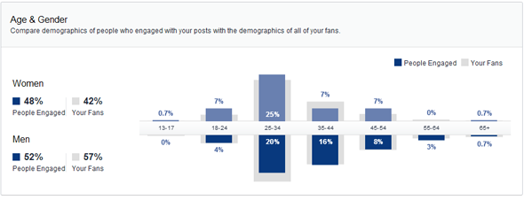 facebook insights people engaged