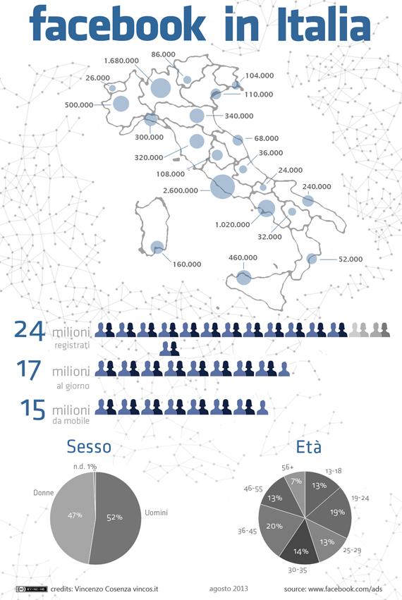 facebook in italia 2013