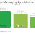 Instant Messaging apps statistics