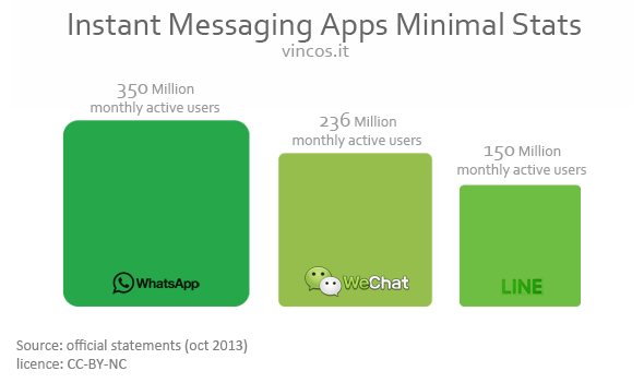Instant Messaging apps statistics - Fonte: vincos.it