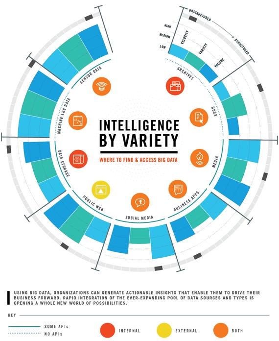 Le fonti dei Big Data e le loro caratteristiche