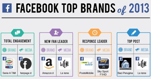 facebook top 2013