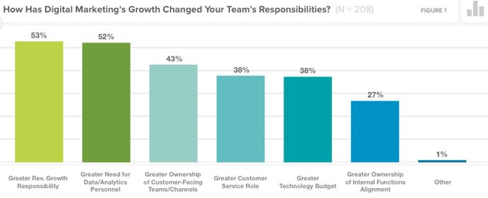 le nuove responsabilità del team di marketing
