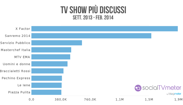 social tv shows