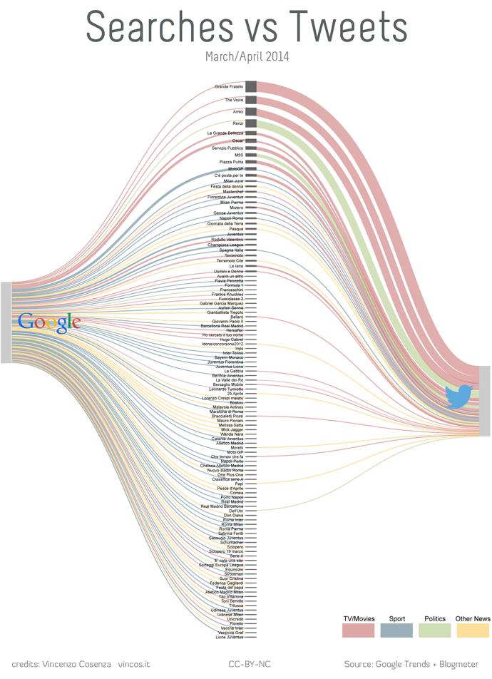 cosa cercano gli italiani su google e twitter