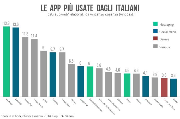app usate da italiani