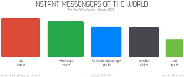 Instant Messaging Apps Monthly Active Users 2014