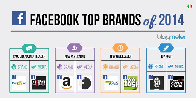 migliori brand facebook 2014
