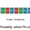 algoritmo pinterest ieri