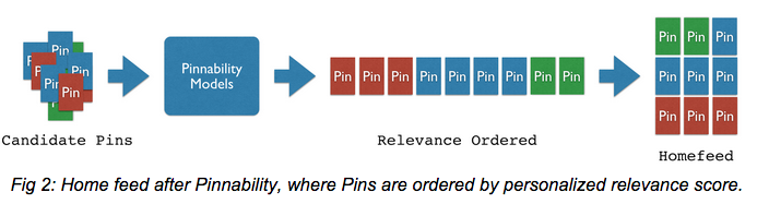algoritmo pinterest attuale