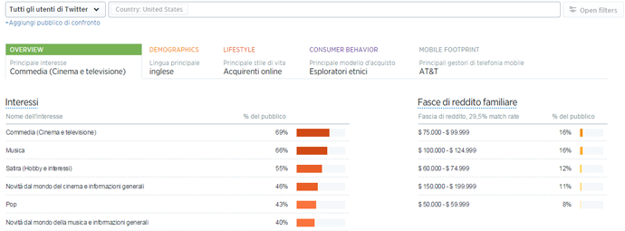 twitter audience insights overview