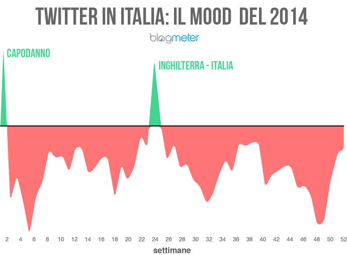 twitter umori degli italiani nel 2014