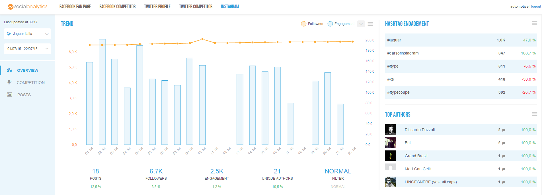 blogmeter instagram analytics overview