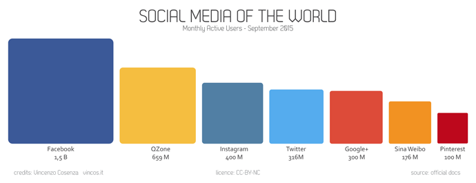 social media nel mondo