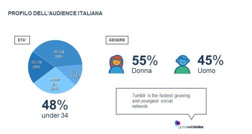 demografica tumblr italia