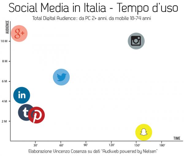 social media italia tempo speso
