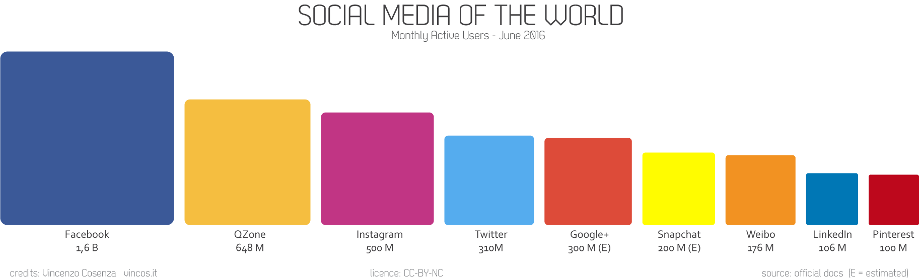 social media users statistics