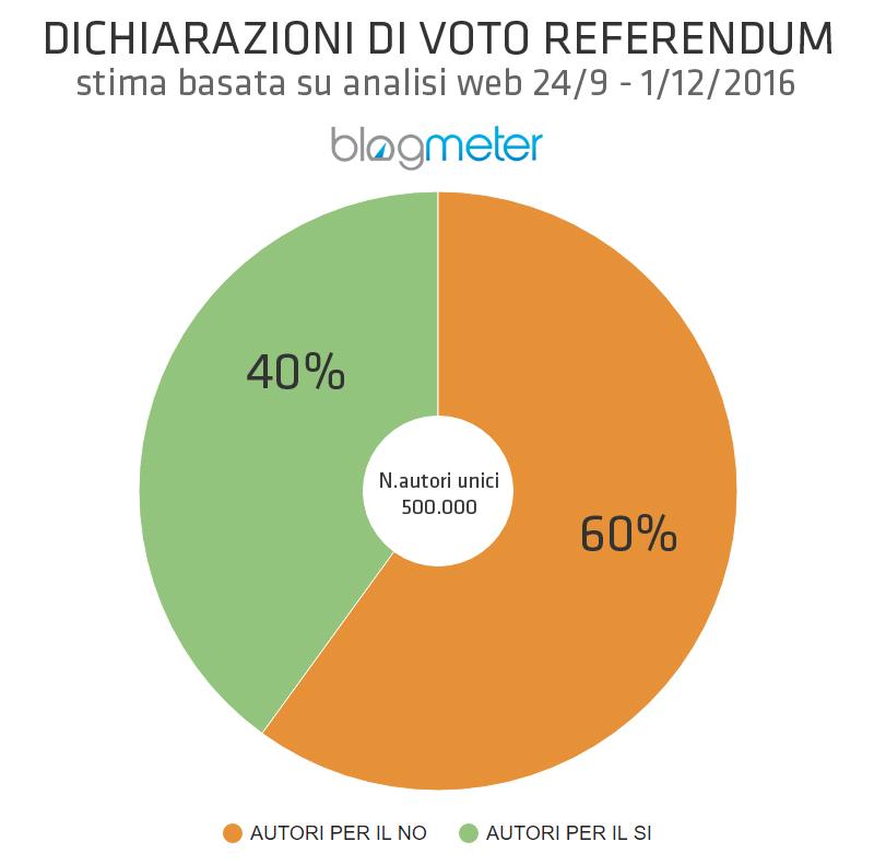 referendum 2016 dichiarazioni voto rete