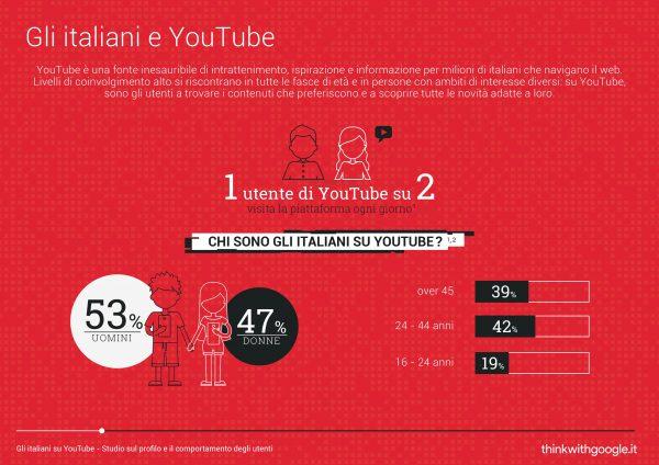 youtube italiani profilo
