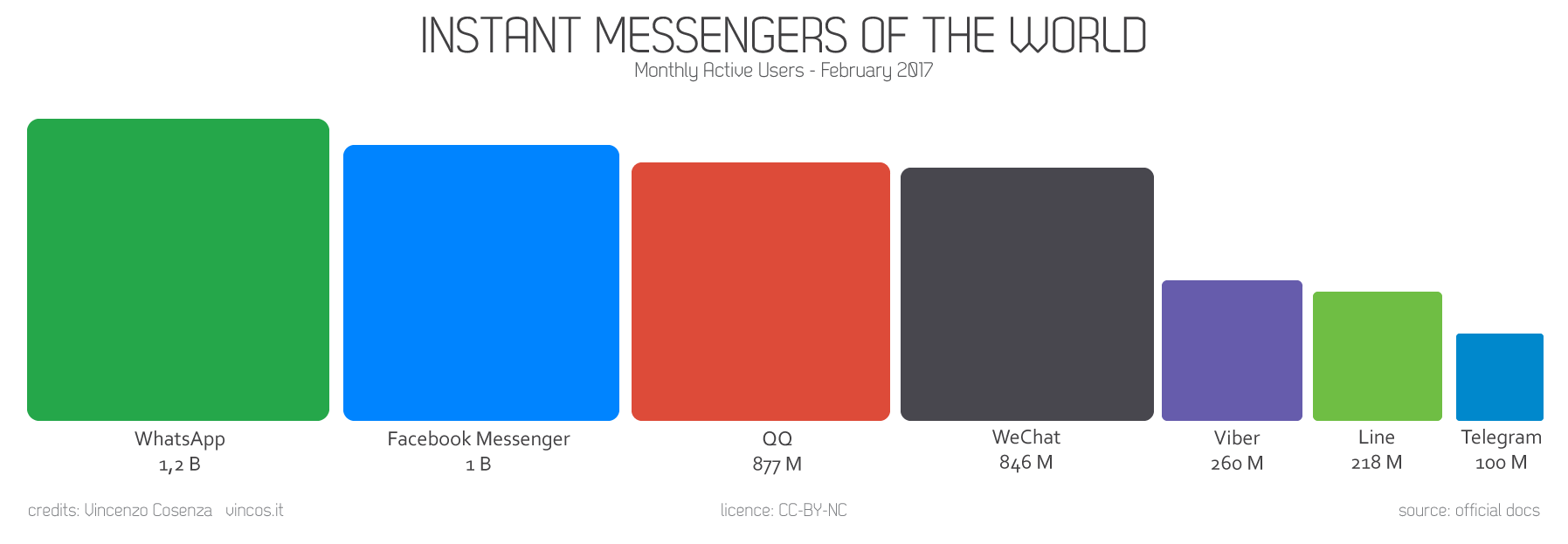 instant messaging monthly users