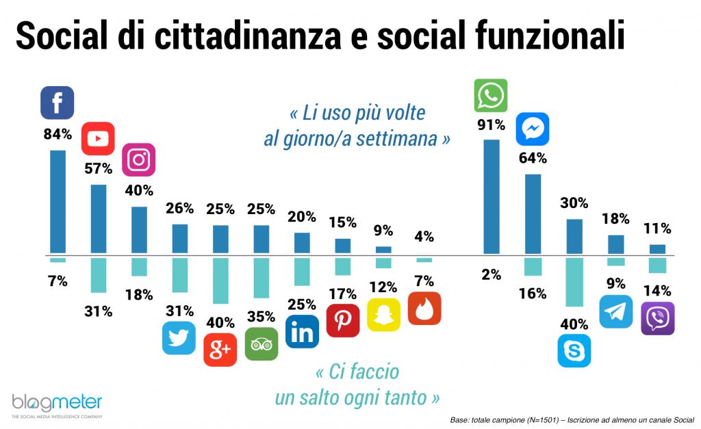 social messenger più usati