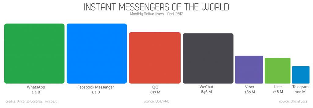 utenti instant messaging apps 2017