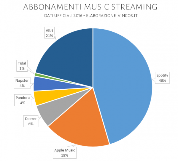 abbonamenti music streaming