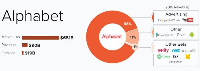 alphabet revenues