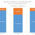 mercato cloud q1 2017
