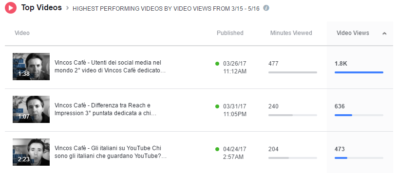 video insights top video