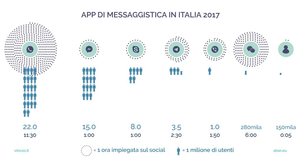 app messaggistica italia 2017
